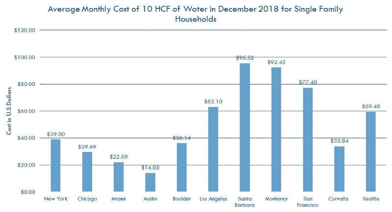 Average monthly water cost by city