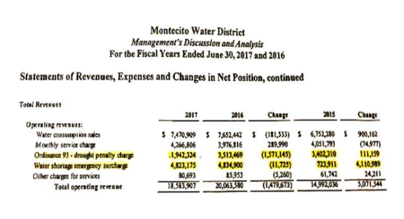 Montecito Water District, Water Utility Bill